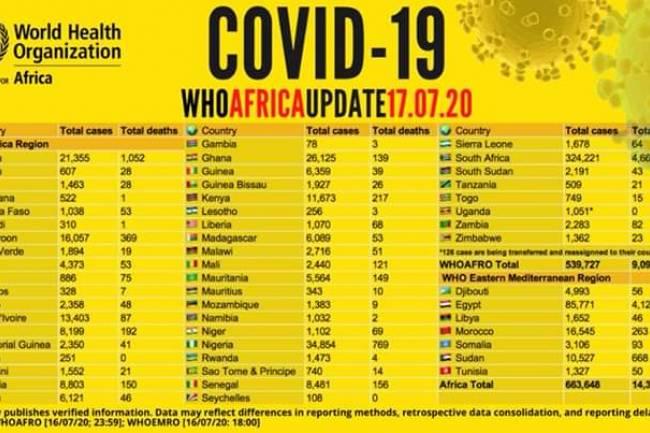 Covid-19: La situation épidémiologique en Afrique