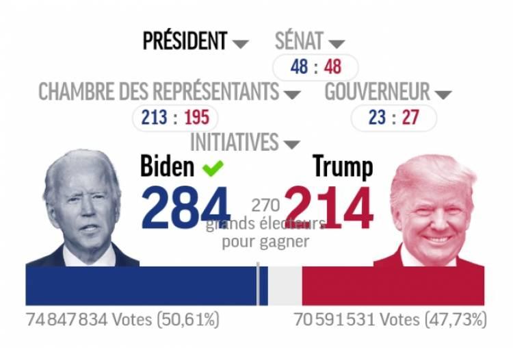 Élections aux USA : Joe Biden est élu président !